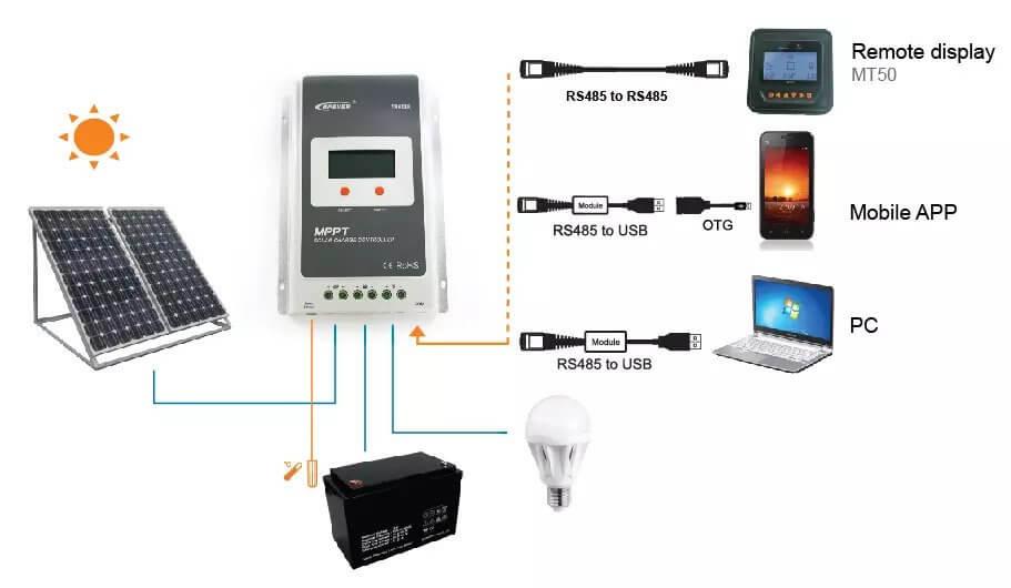 Controlador Solar MPPT Tracer3210A