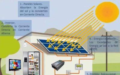 Como Funciona un Panel Solar